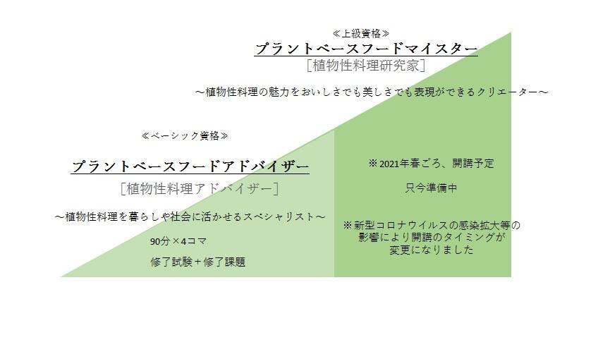 2つのプラントベースフード資格
